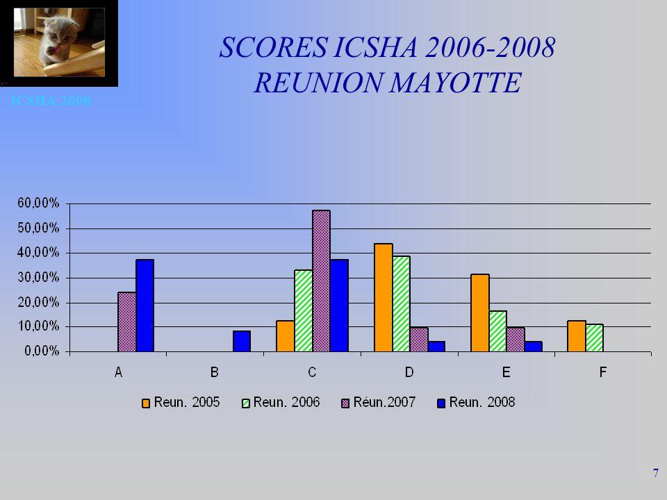 SCORES ICSHA 2006-2008 REUNION MAYOTTE