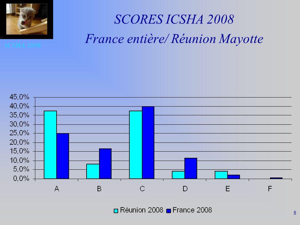 SCORES ICSHA 2008 France entière/ Réunion Mayotte