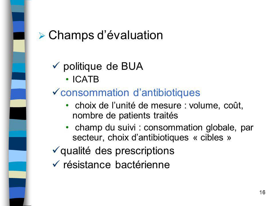 Champs d'évaluation politique de BUA consommation d'antibiotiques