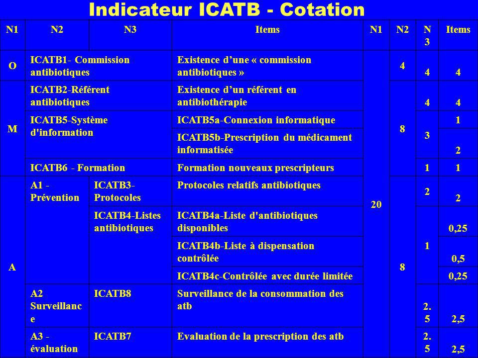 Indicateur ICATB - Cotation