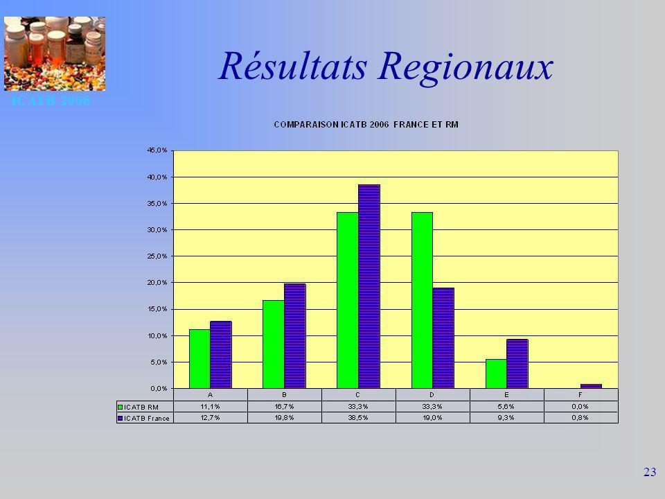 Résultats Regionaux ICATB 2006