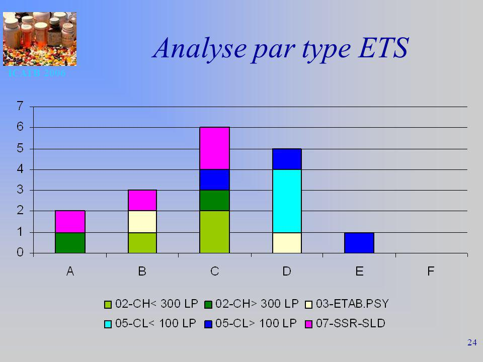 Analyse par type ETS ICATB 2006
