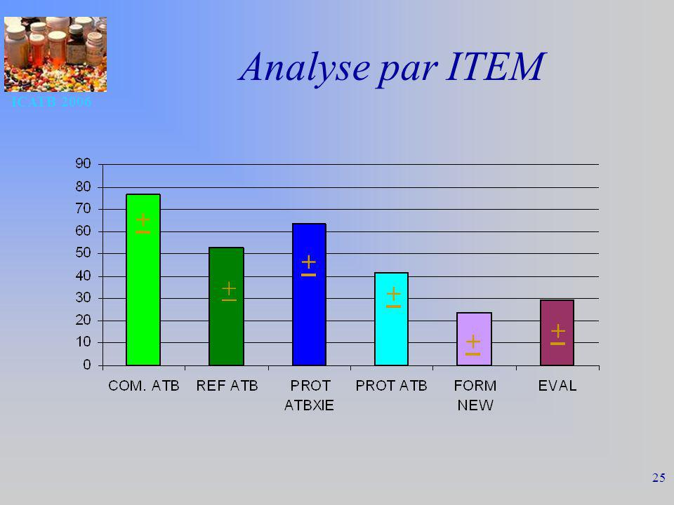 Analyse par ITEM ICATB 2006 + + + + + +