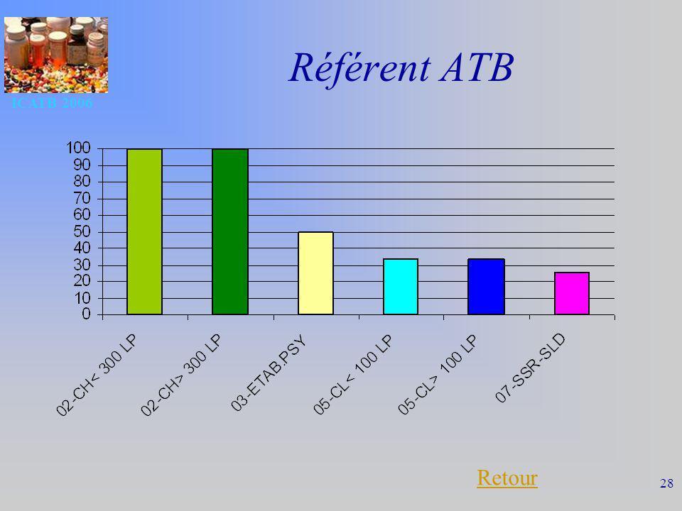 Référent ATB ICATB 2006 Retour