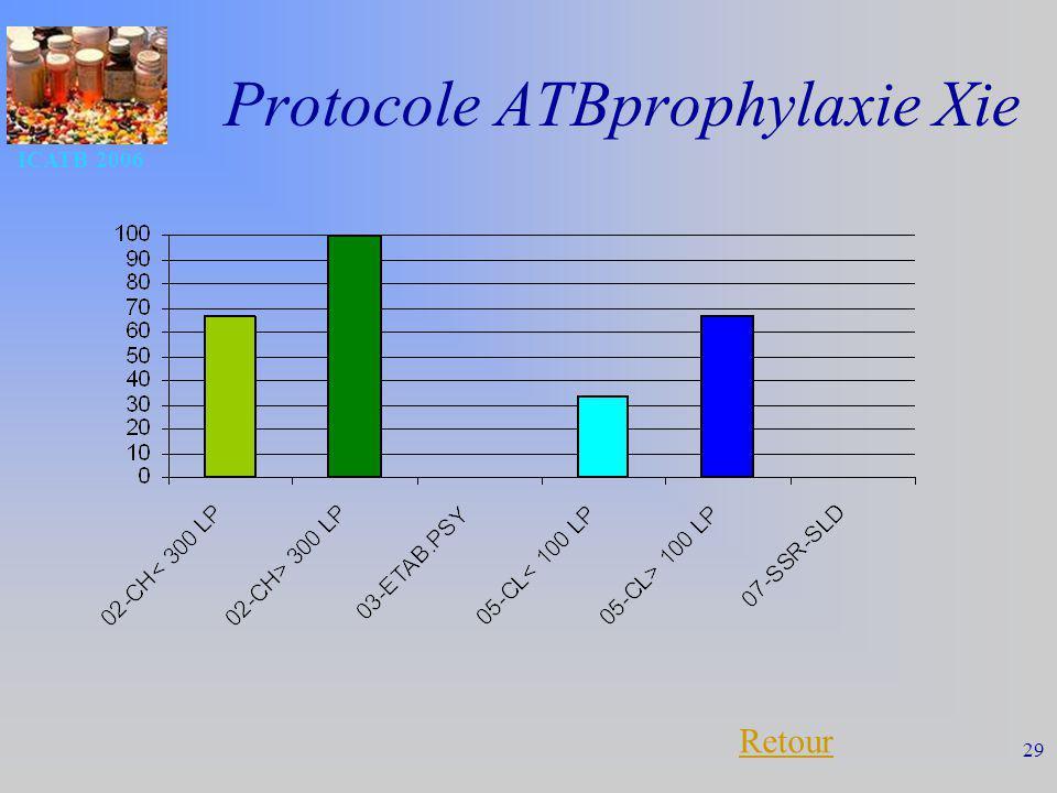 Protocole ATBprophylaxie Xie