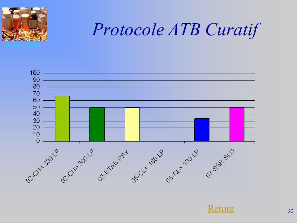 Protocole ATB Curatif ICATB 2006 Retour