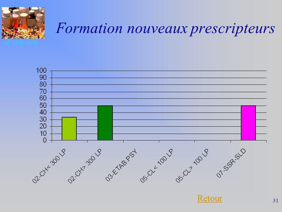 Formation nouveaux prescripteurs