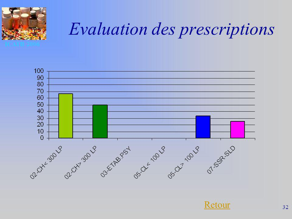 Evaluation des prescriptions