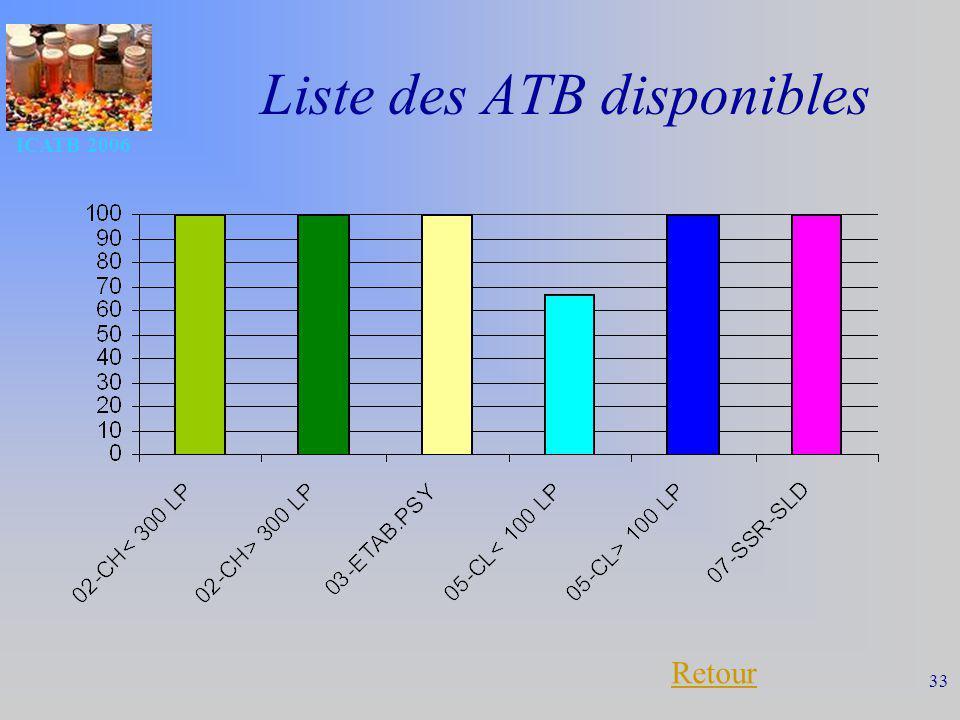 Liste des ATB disponibles