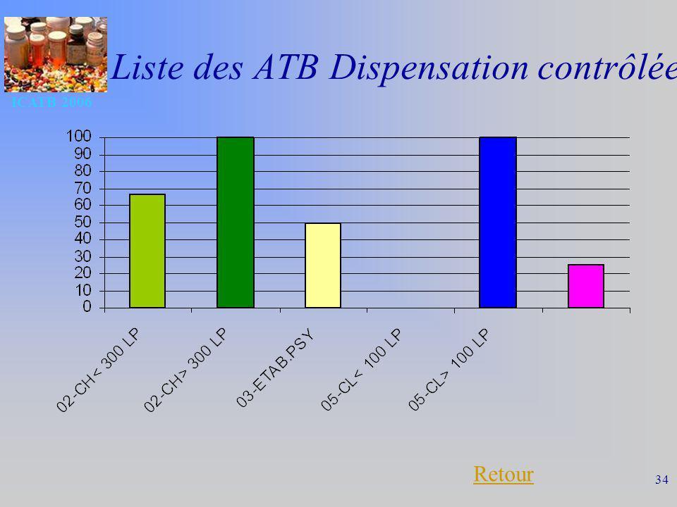 Liste des ATB Dispensation contrôlée