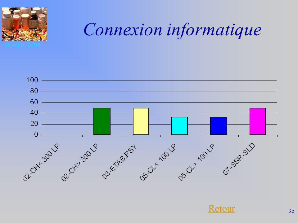 Connexion informatique