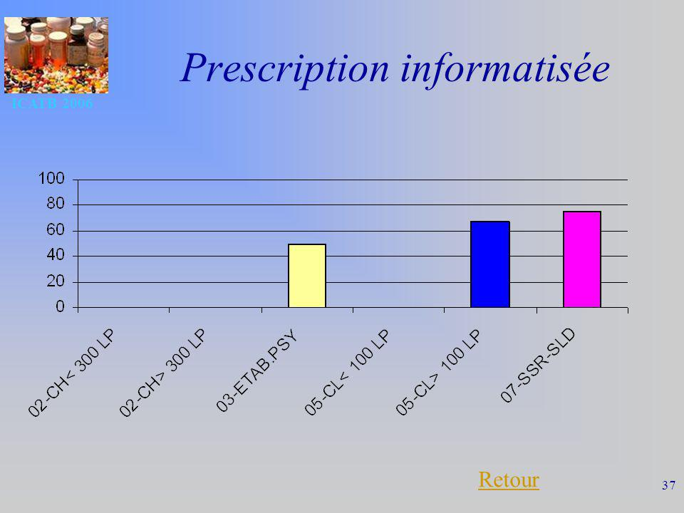Prescription informatisée