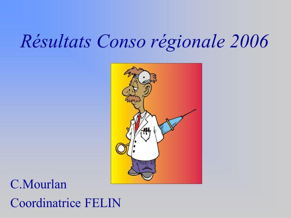 Résultats Conso régionale 2006
