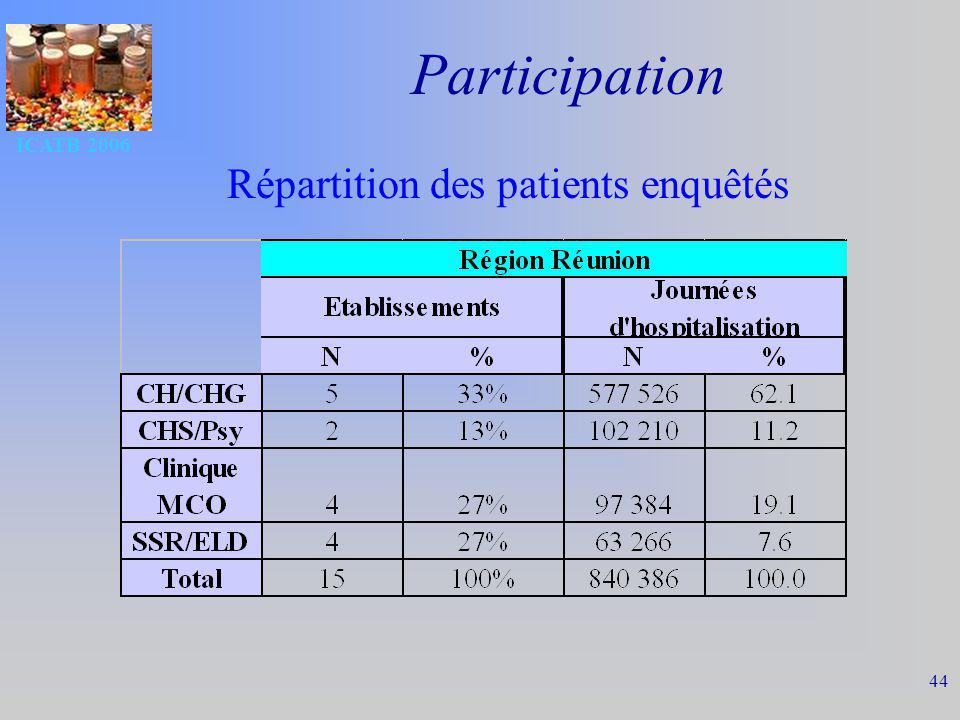 Répartition des patients enquêtés