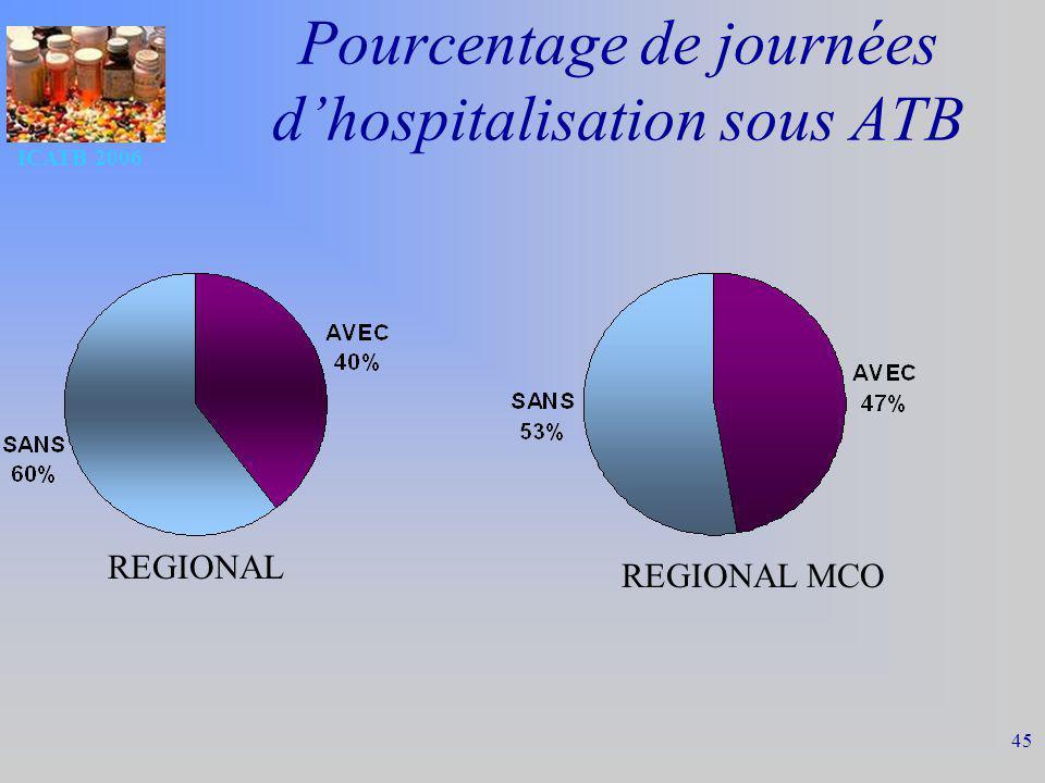 Pourcentage de journées d'hospitalisation sous ATB