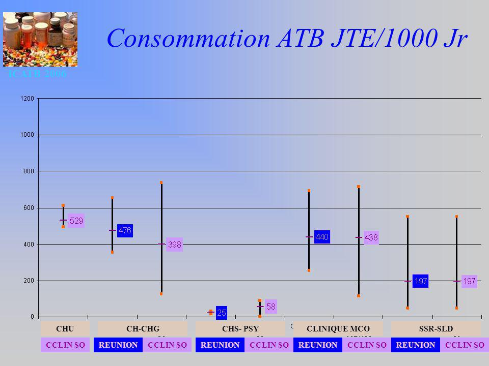 Consommation ATB JTE/1000 Jr