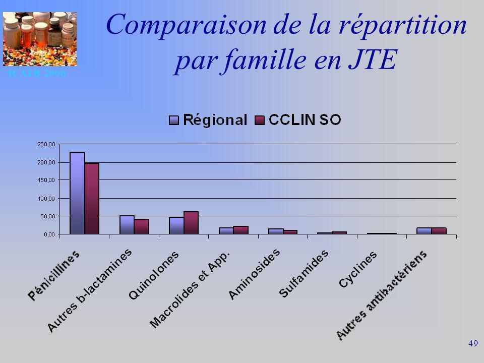 Comparaison de la répartition par famille en JTE