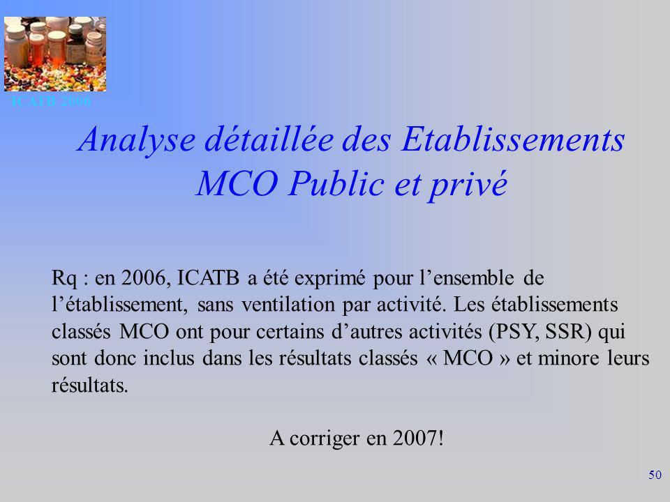 Analyse détaillée des Etablissements MCO Public et privé