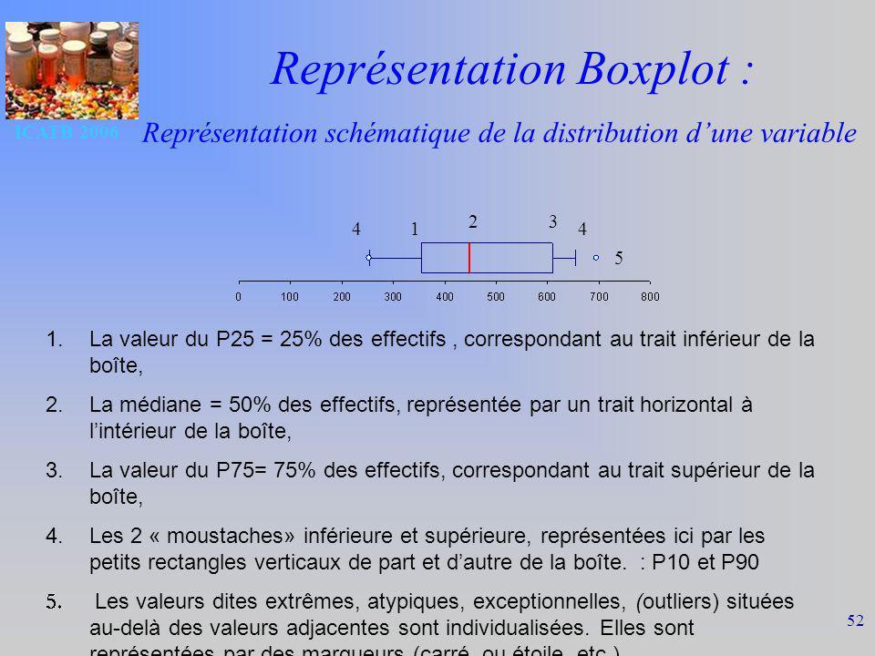 Représentation Boxplot :