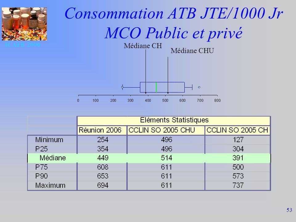 Consommation ATB JTE/1000 Jr MCO Public et privé
