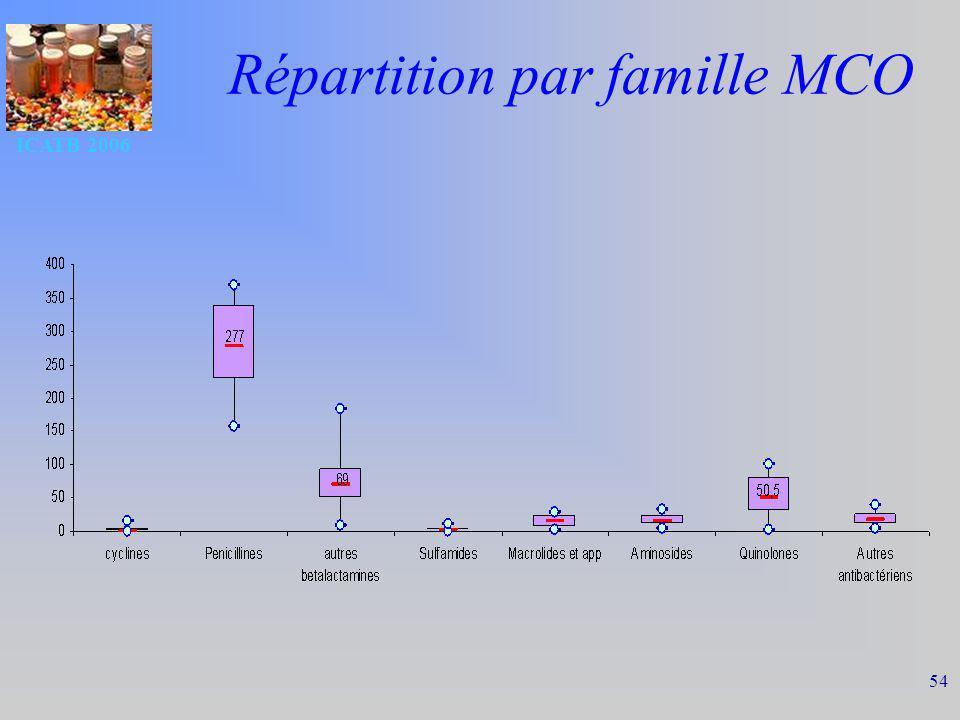 Répartition par famille MCO