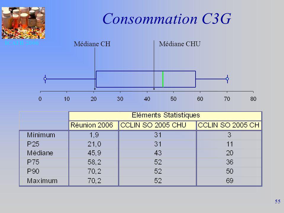 Consommation C3G ICATB 2006 Médiane CH Médiane CHU