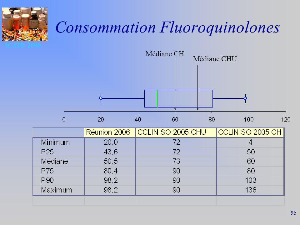 Consommation Fluoroquinolones