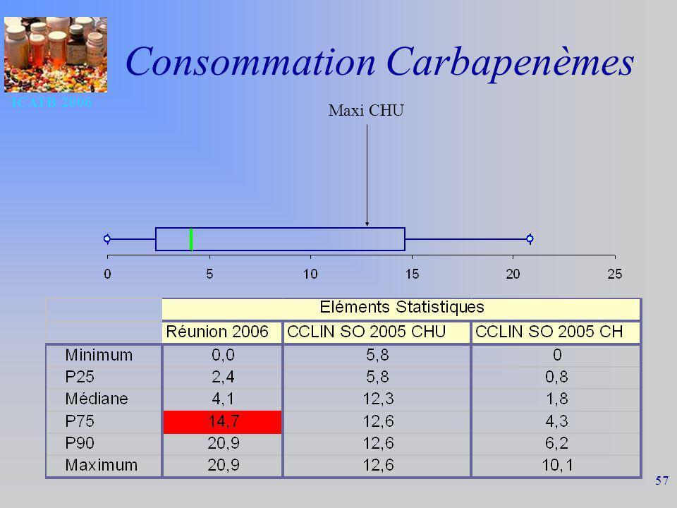 Consommation Carbapenèmes