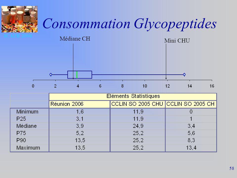 Consommation Glycopeptides