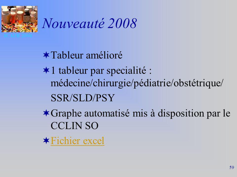 Nouveauté 2008 Tableur amélioré