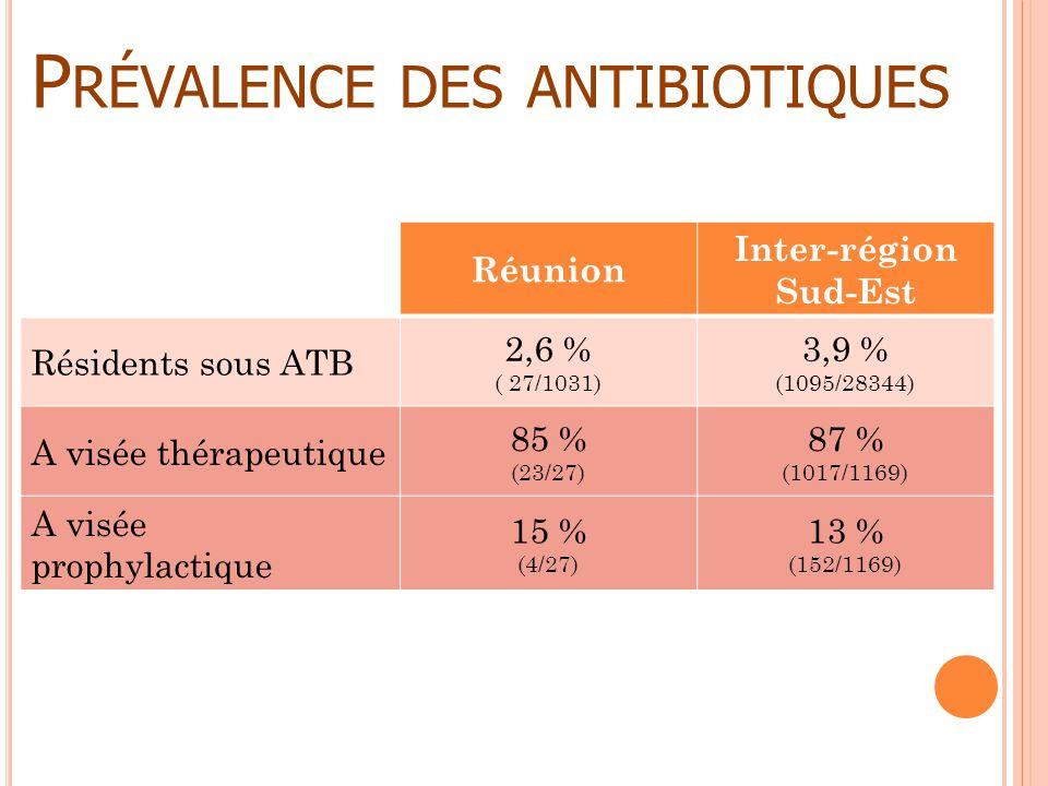 Prévalence des antibiotiques