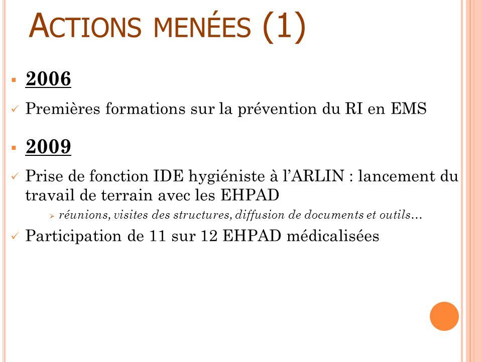 Actions menées (1) 2006. Premières formations sur la prévention du RI en EMS. 2009.