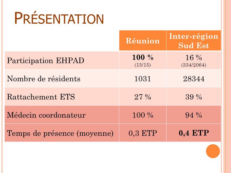 Présentation Réunion Inter-région Sud Est Participation EHPAD 100 %