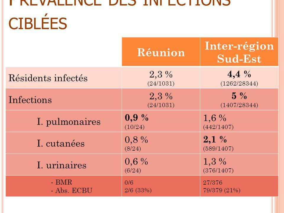 Prévalence des infections ciblées