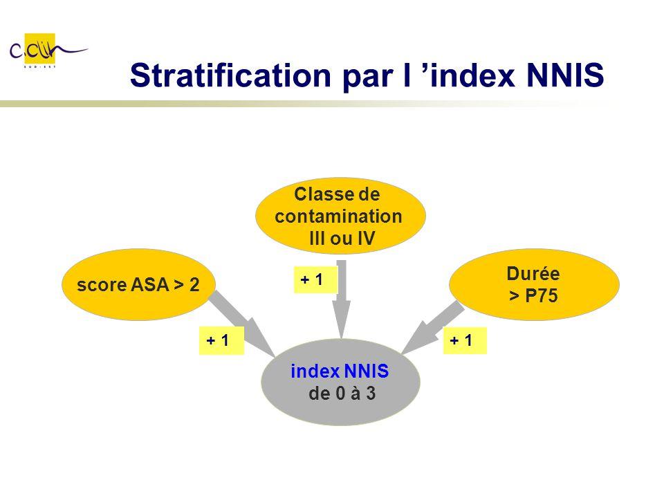 Stratification par l 'index NNIS