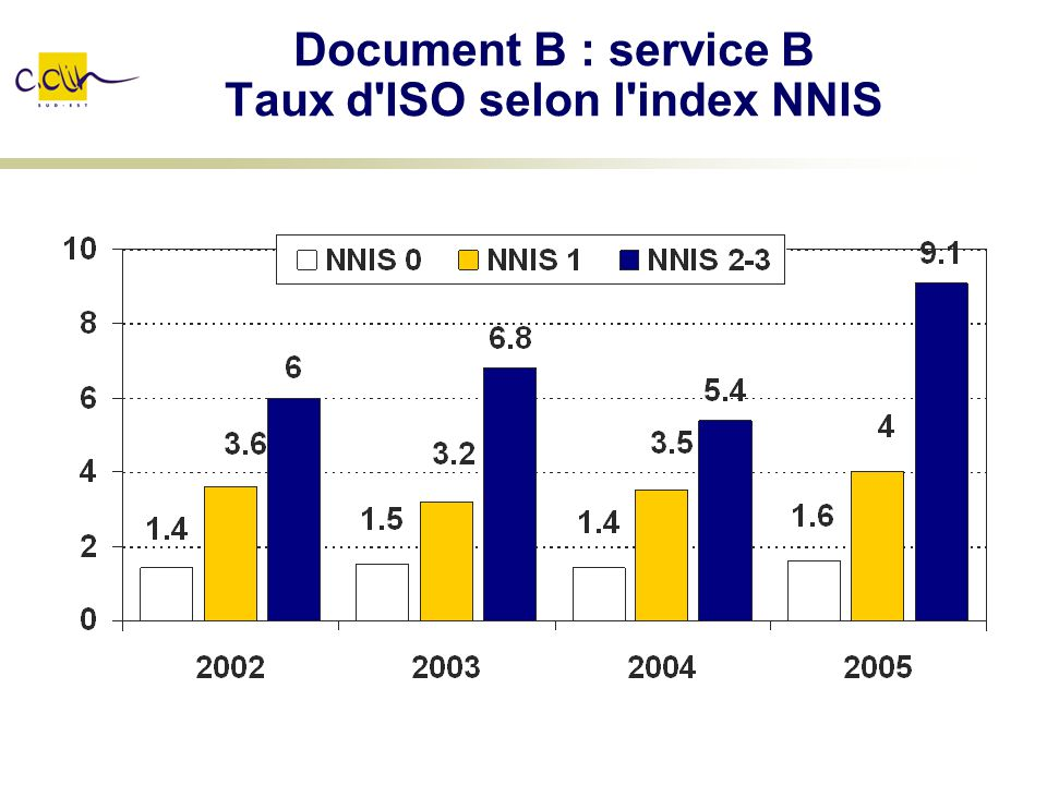 Document B : service B Taux d ISO selon l index NNIS
