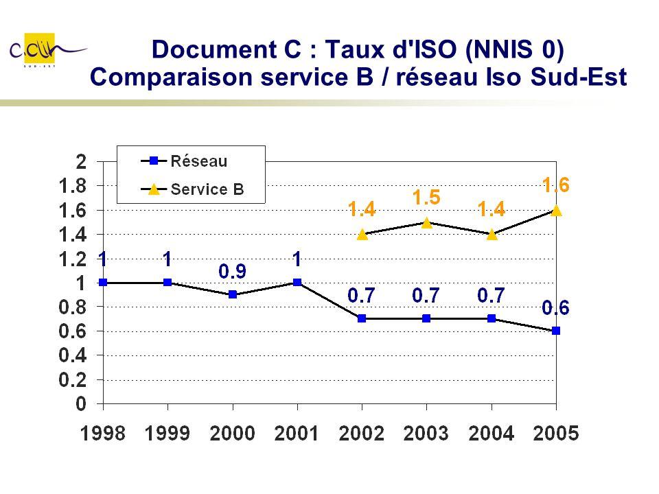 Document C : Taux d ISO (NNIS 0) Comparaison service B / réseau Iso Sud-Est