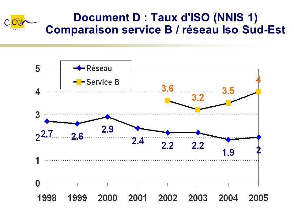 Document D : Taux d ISO (NNIS 1) Comparaison service B / réseau Iso Sud-Est