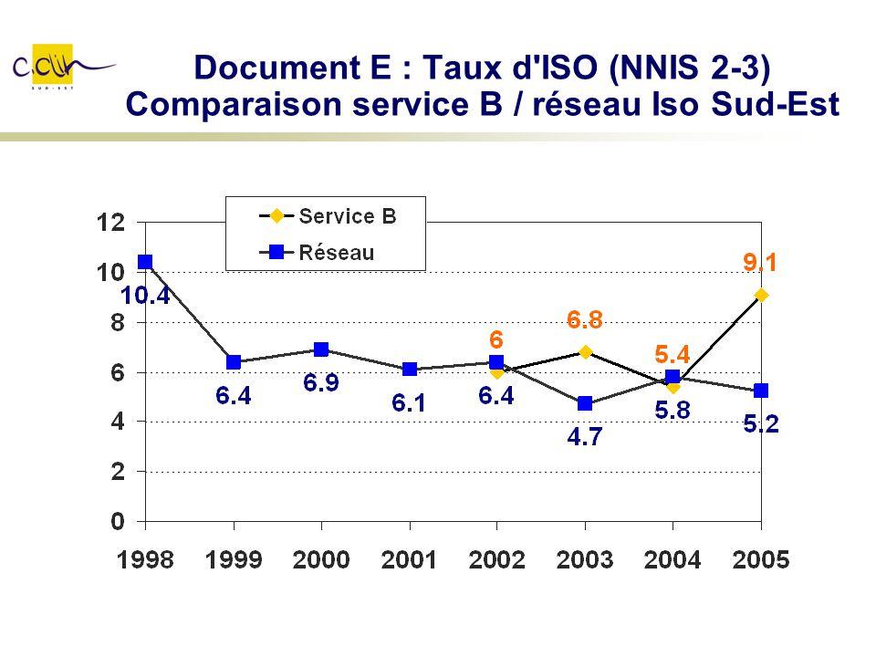 Document E : Taux d ISO (NNIS 2-3) Comparaison service B / réseau Iso Sud-Est