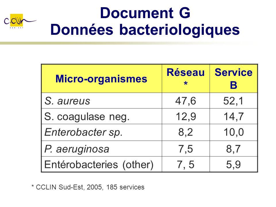 Document G Données bacteriologiques