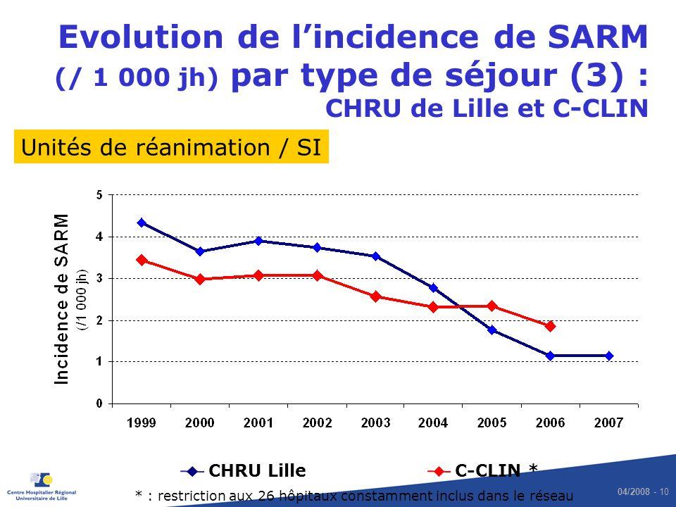 Evolution de l'incidence de SARM (/ 1 000 jh) par type de séjour (3) : CHRU de Lille et C-CLIN