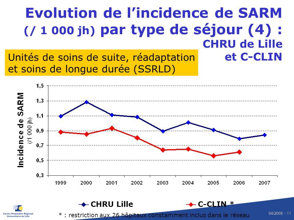 Evolution de l'incidence de SARM (/ 1 000 jh) par type de séjour (4) : CHRU de Lille et C-CLIN