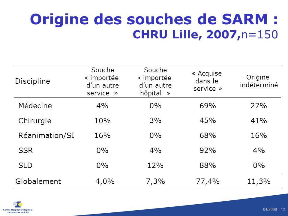 Origine des souches de SARM : CHRU Lille, 2007,n=150