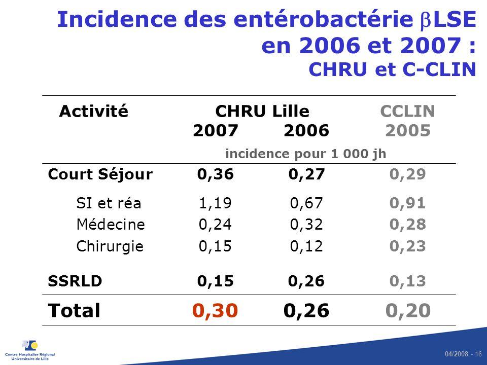 Incidence des entérobactérie bLSE en 2006 et 2007 : CHRU et C-CLIN