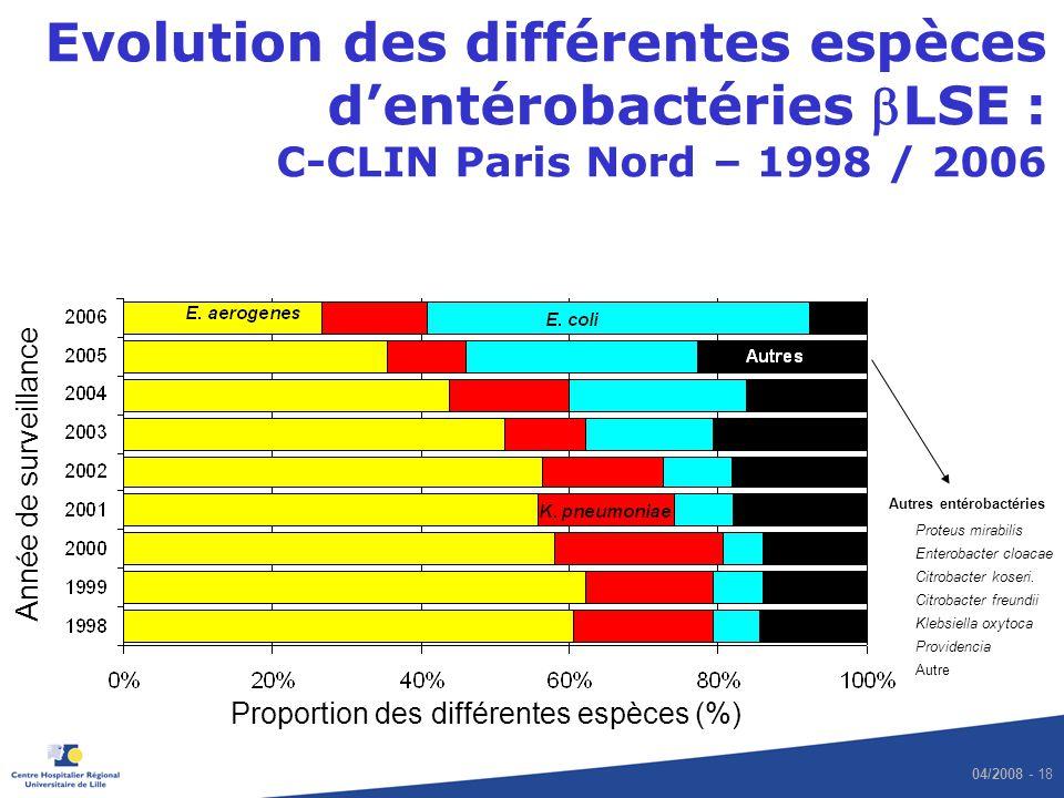 Evolution des différentes espèces d'entérobactéries bLSE : C-CLIN Paris Nord – 1998 / 2006