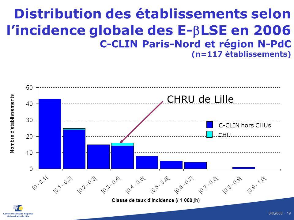 Distribution des établissements selon l'incidence globale des E-bLSE en 2006 C-CLIN Paris-Nord et région N-PdC (n=117 établissements)