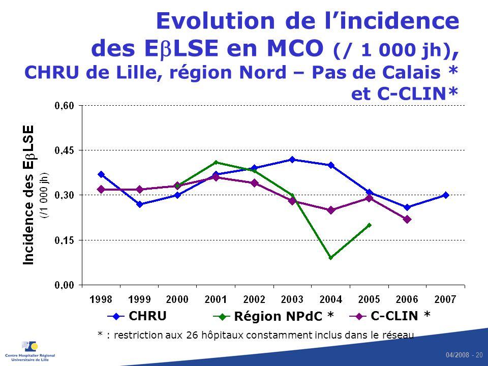 Evolution de l'incidence des EbLSE en MCO (/ 1 000 jh), CHRU de Lille, région Nord – Pas de Calais * et C-CLIN*