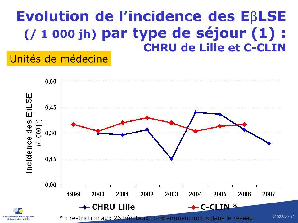 Evolution de l'incidence des EbLSE (/ 1 000 jh) par type de séjour (1) : CHRU de Lille et C-CLIN