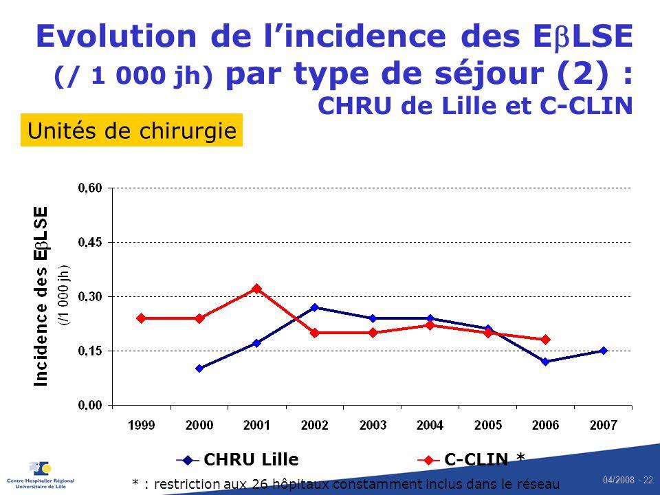 Evolution de l'incidence des EbLSE (/ 1 000 jh) par type de séjour (2) : CHRU de Lille et C-CLIN