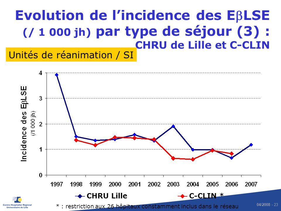 Evolution de l'incidence des EbLSE (/ 1 000 jh) par type de séjour (3) : CHRU de Lille et C-CLIN